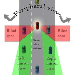 blind spots in a car