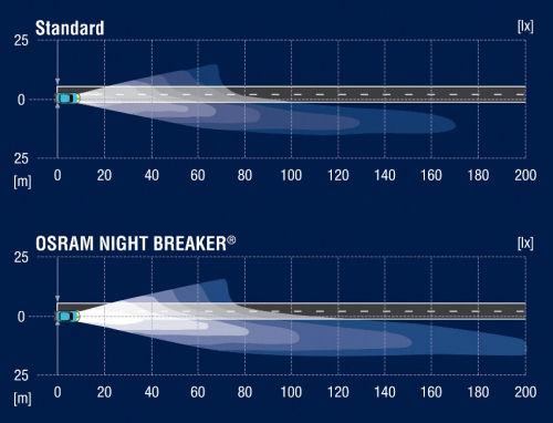 Osram Night Breaker Comparison