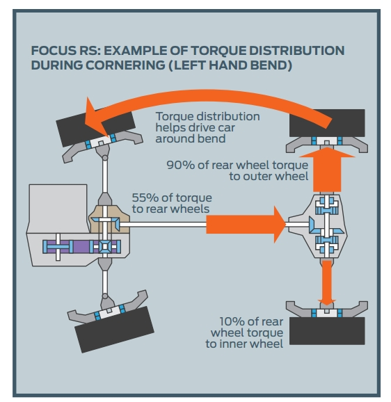 Ford Focus RS Torque Distribution
