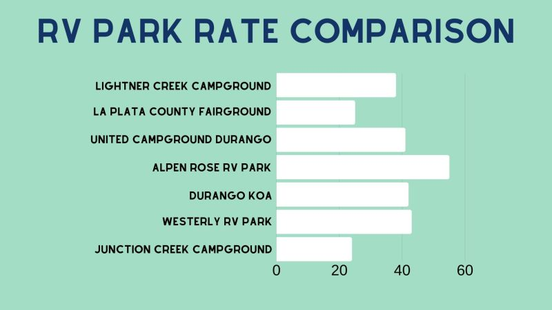 Rate for RV Parks in Durango CO