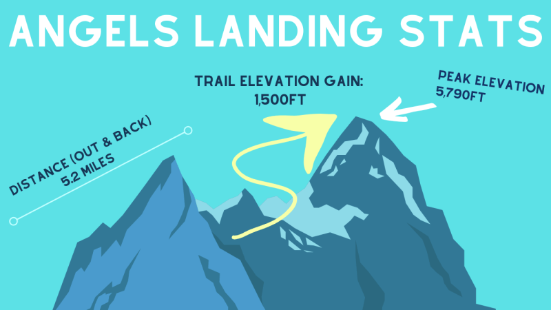 Angels Landing Statistics