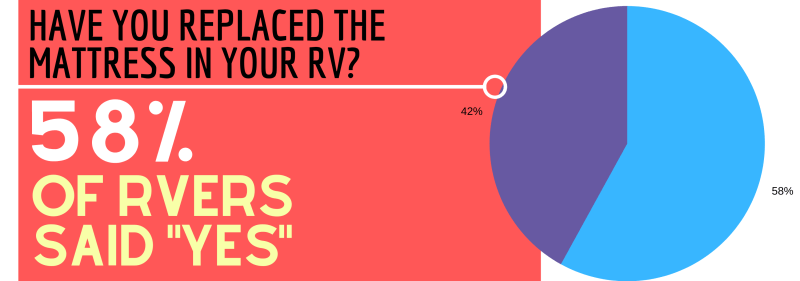 RV MATTRESS SURVEY CHART