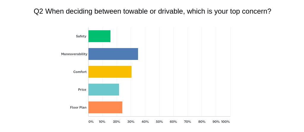 TOWABLE VS DRIVABLE