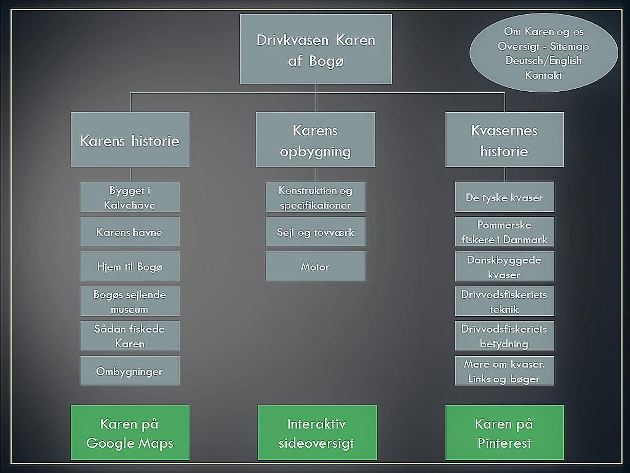 Oversigt – Sitemap