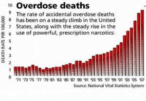 Opioid prescription deaths