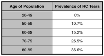 Rotator Cuff Prevalence