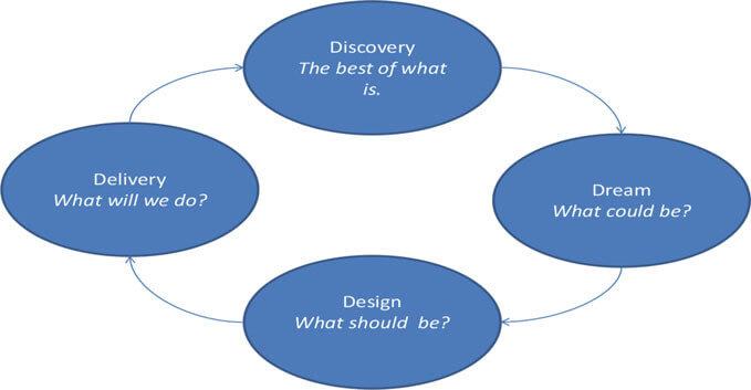 Appreciative-Inquiry-Model-4D.jpg