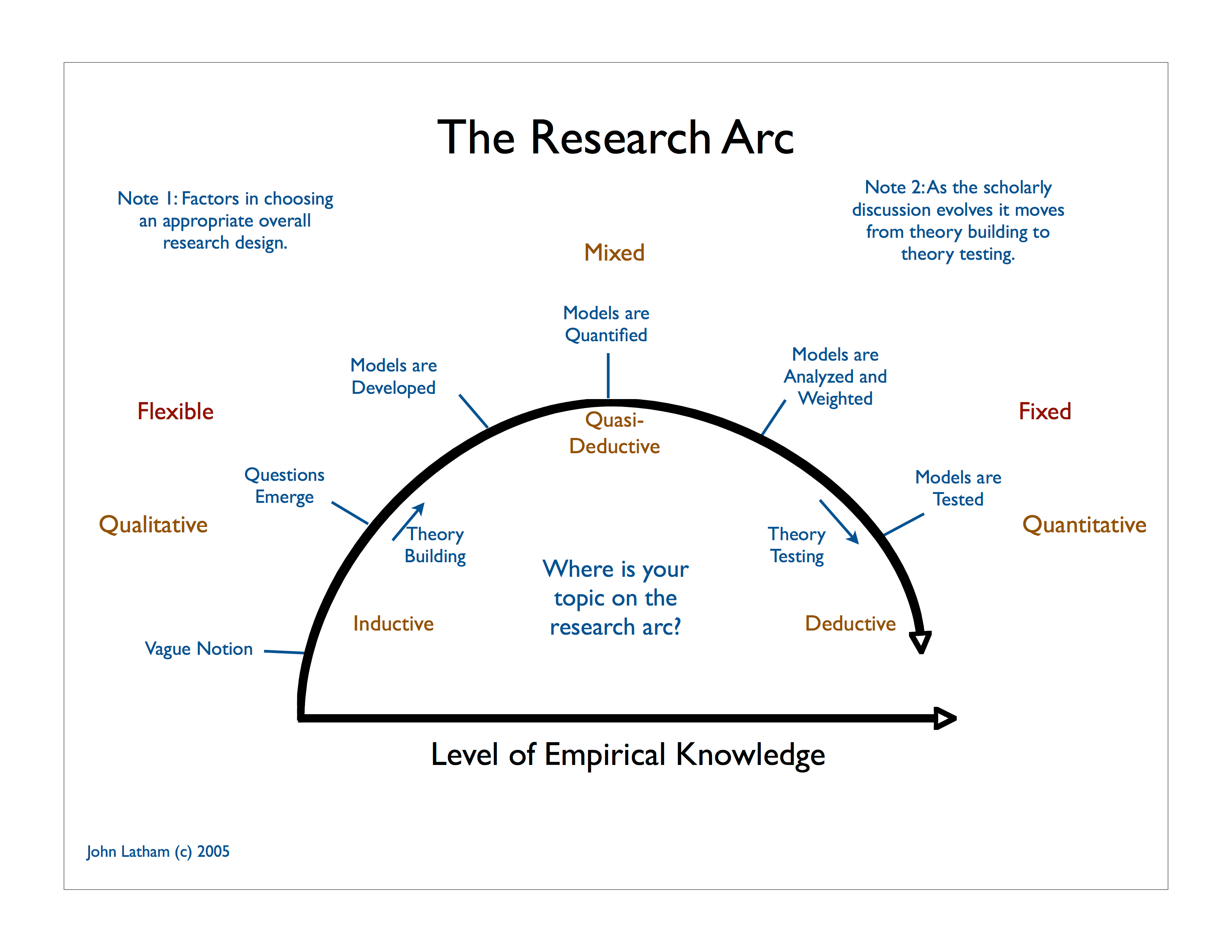 Research_Arc