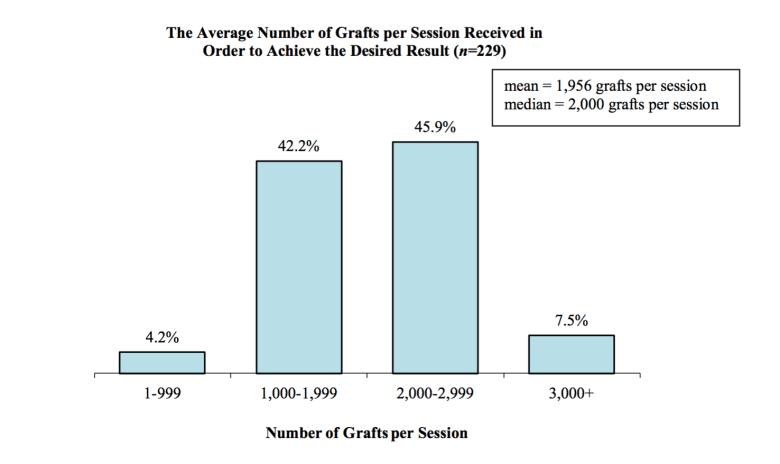 植髮平均株數統計