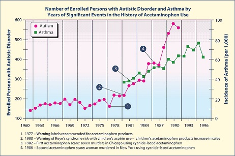 Number of Autistic Cases Related to Tylenol(R) usage