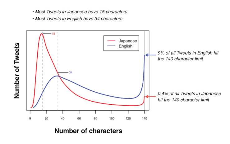 Twitter increase its 140 word limit