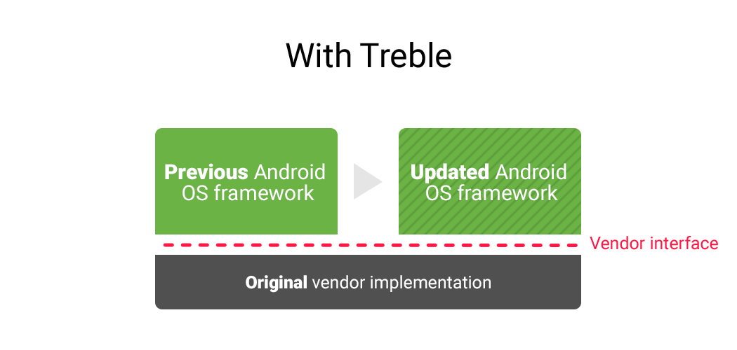 With Project Treble