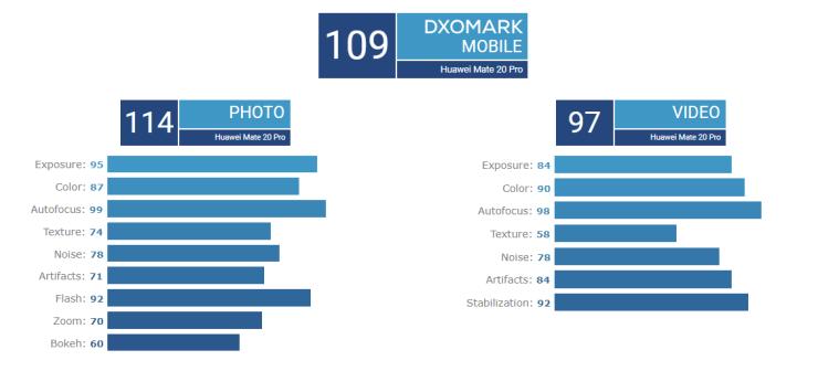 Huawei Mate 20 Pro DxOMark Score