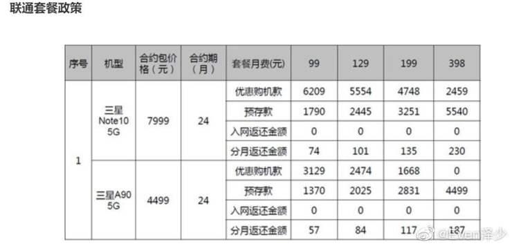 Alleged Samsung Galaxy A90 5G Pricing