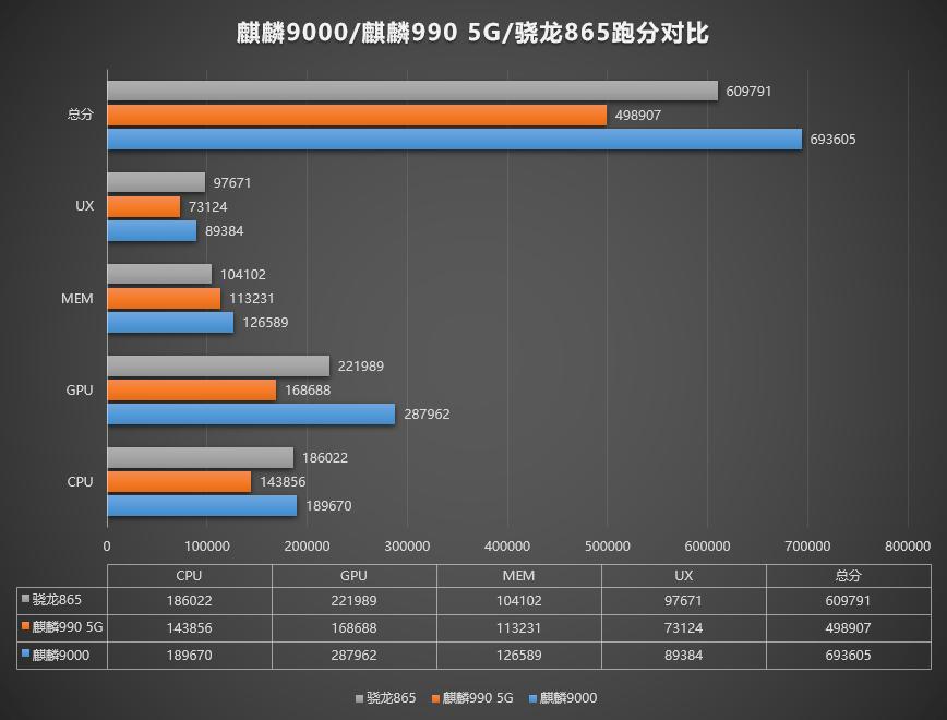 Kirin 9000 vs Kirin 990 vs Snapdragon 865
