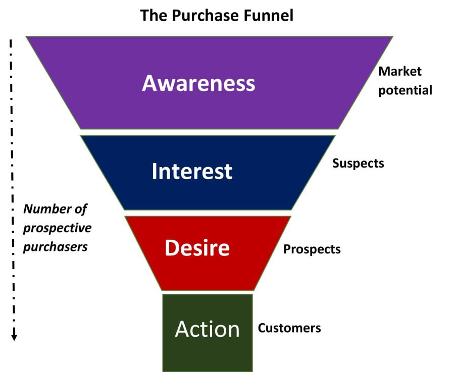 Business to Business Funnel