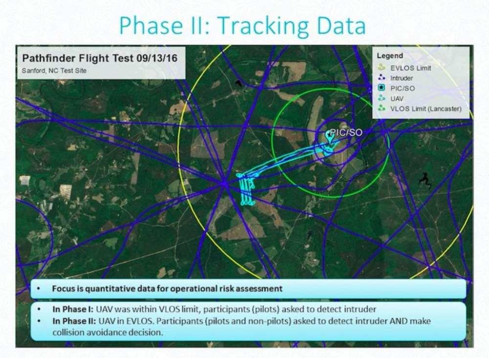 Precision Hawk Tracking Data