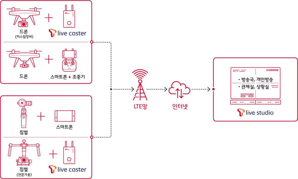 A visualisation of the SK Telecom - DJI collaboration | SK Telecom
