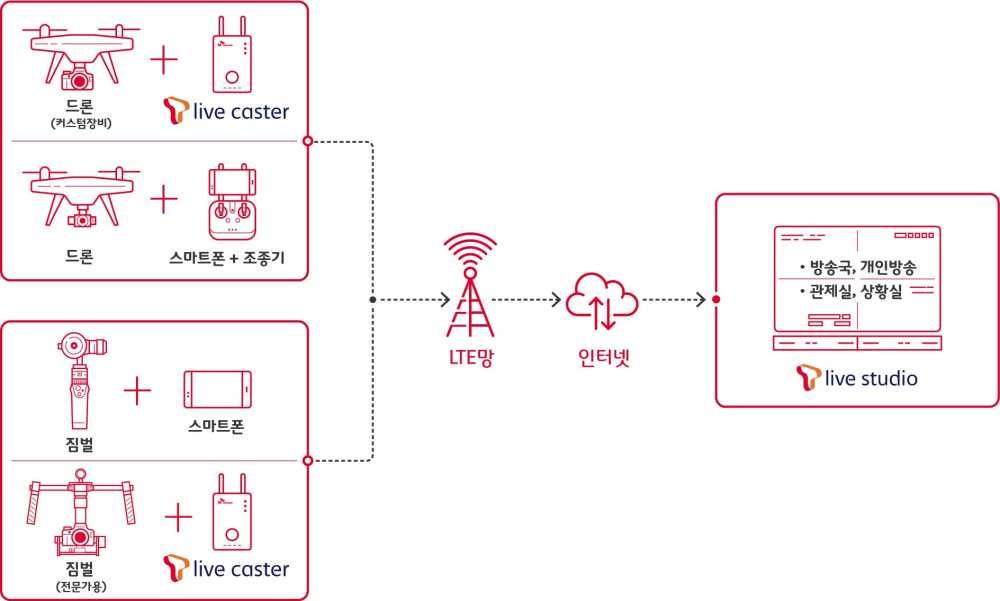 A visualisation of the SK Telecom - DJI collaboration   SK Telecom
