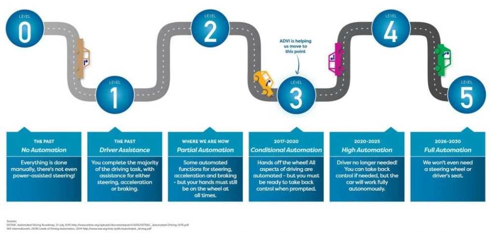 ERTRAC Automated Driving Roadmap, 21 July 2015