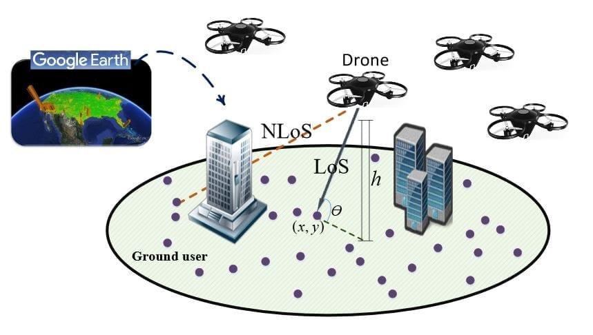 System model for drones' deployment