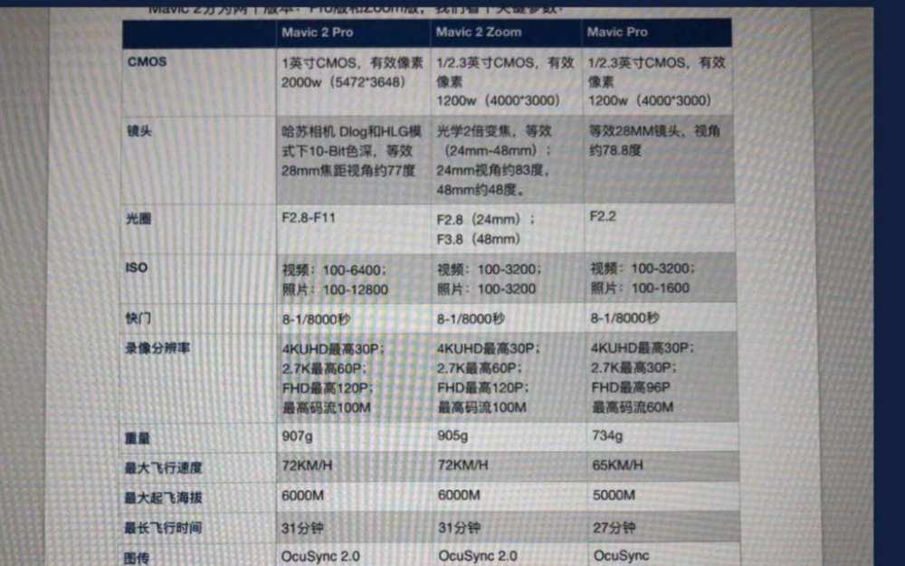 Chinese DJI mavic spec sheet