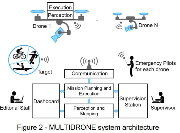 Figure 2 illustrates the MULTIDRONE system architecture, highlighting the main components and actors and the communications between them.