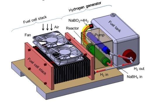 Scheme of fuel supply system using NaBH4 hydrogen generator