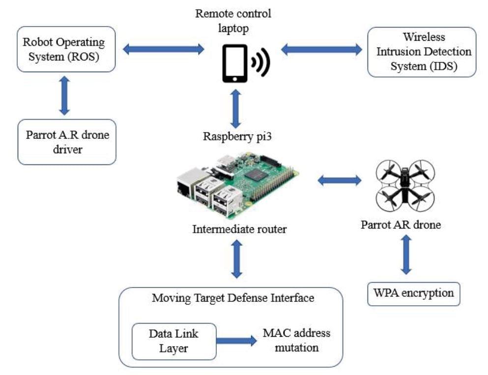 Base station control system model