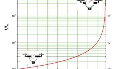 Flight-time enhancement as function of the mass ratio between the airbag and the quadcopter.