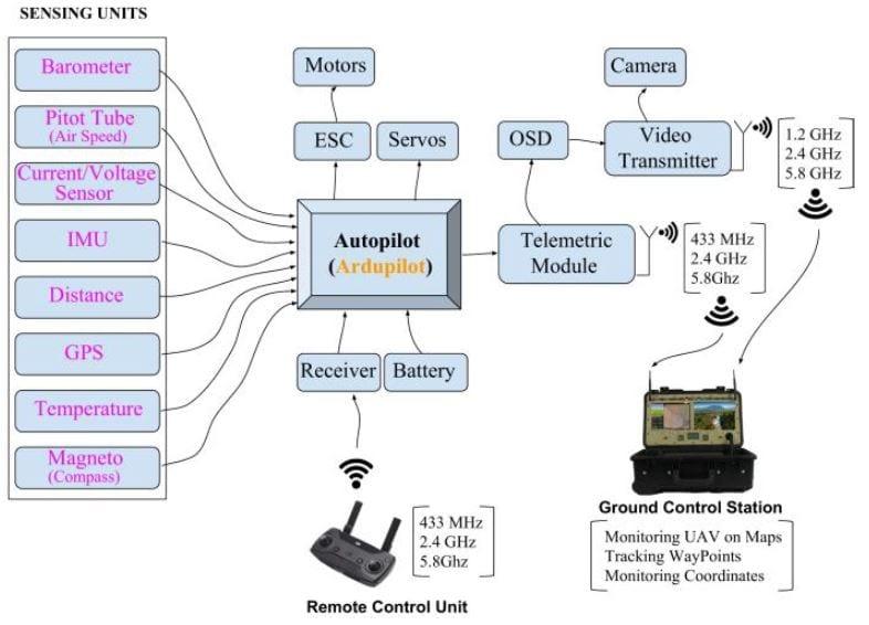 Major functional blocks of an UAV