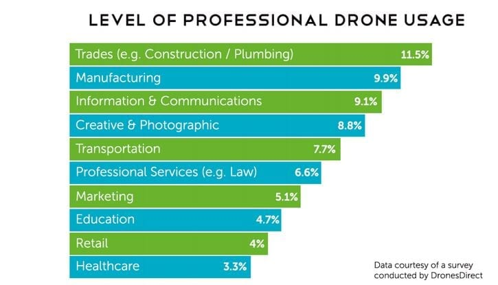 Percentage of professional usage in various industries (Patterson, 2016)