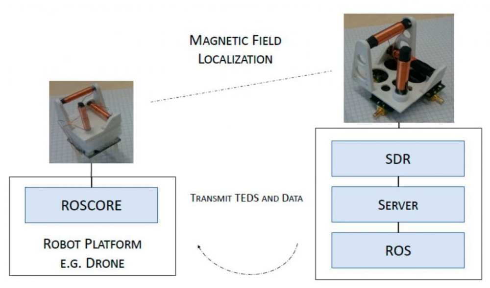 Left is the schematic of the mobile system equipped with a smaller coil setup. Right is the artificial landmark station with a static pose and holds a larger coil system. On the side of the landmark, the coil system is connected to an SDR platform for further signal processing.