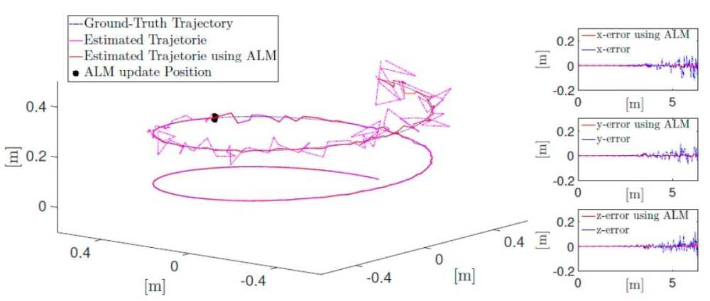 Simulation of drone flight with drift and drift correction through artificial landmark