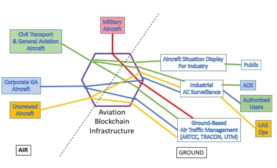Notional design of blockchain mitigated channels of communication. Chaincode (aka 'Smart Contracts') routes the information appropriately between aircraft and the ground - based ATM and other support services.