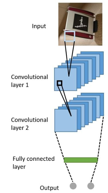 Example of a ConvNet ar- chitecture with 2 convolutional layer.