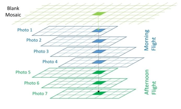 A diagram displaying a simple conceptual model for identifying overlapping pixels from individual orthophotos.