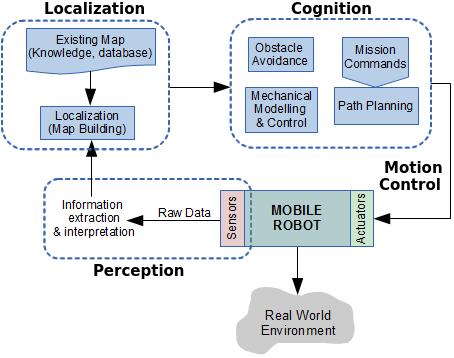 Control structure for autonomous mobile robots