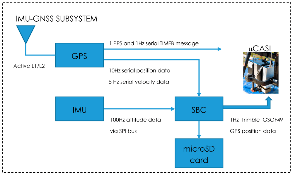 Schematic of the IMU-GNSS data recorder (IGDR) Inertial Navigation System (INS) subsystem components. TIMEB refers to a Novatel GPS message that is logged in a binary format.