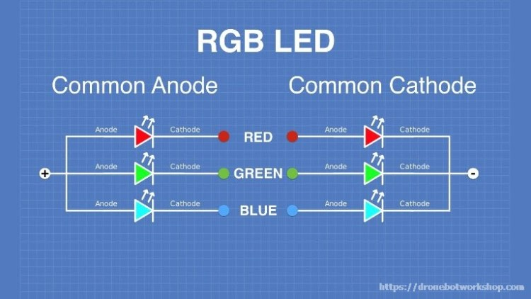 RGB LED Configuration - Common Anode and Common Cathode