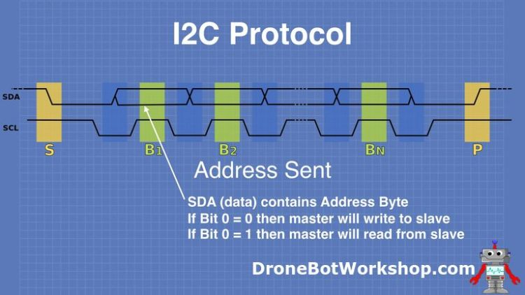 I2C Protocol Address Sent