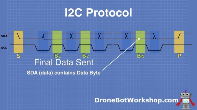 I2C Protocol Final Data Sent