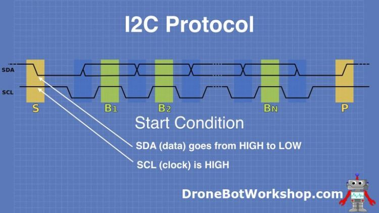 I2C Protocol Start Condition 1