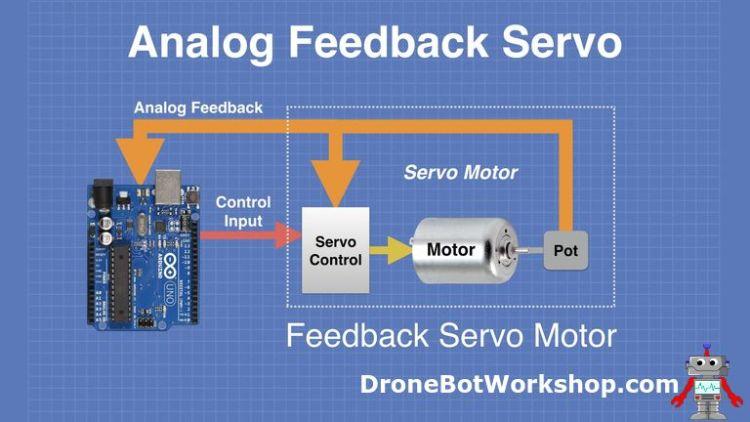 Analog Feedback Servo Motor Operation