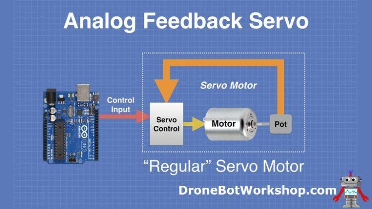 Standard Servo Motor Operation