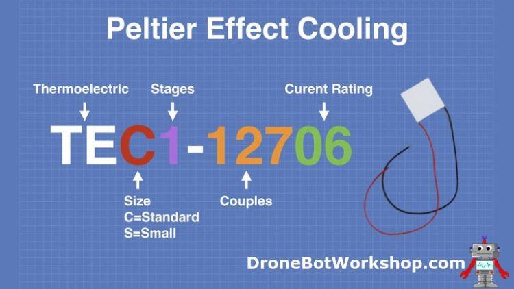 Peltier Module Numbering Scheme