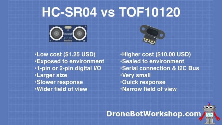 HC-SR04 - TOF10120 Compared