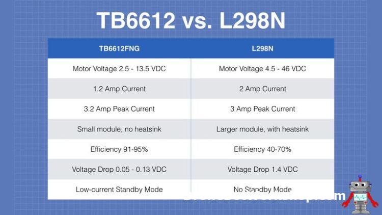 TB6612FNG vs L298N