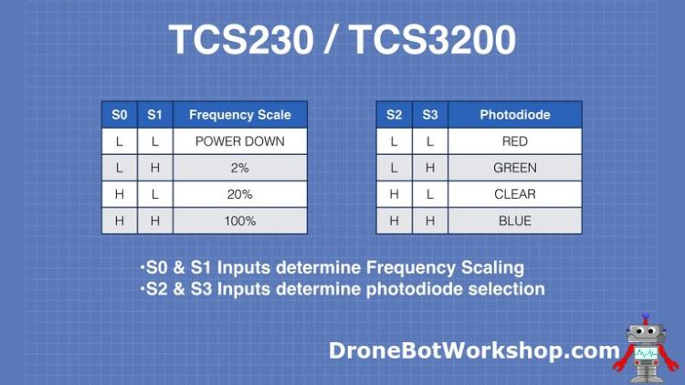 TCS230 frequency Scaling and Color Selection Chart