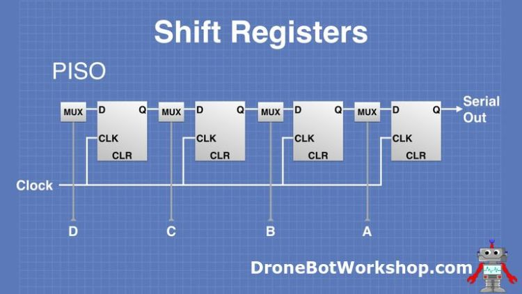 PISO shift register operation